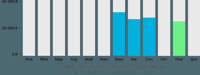 Динамика стоимости авиабилетов из Сочи в Ашхабад по месяцам