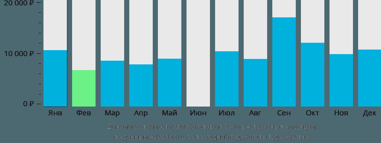Динамика стоимости авиабилетов из Сочи в Астрахань по месяцам