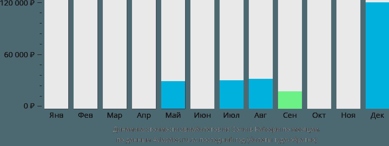 Динамика стоимости авиабилетов из Сочи в Кайсери по месяцам