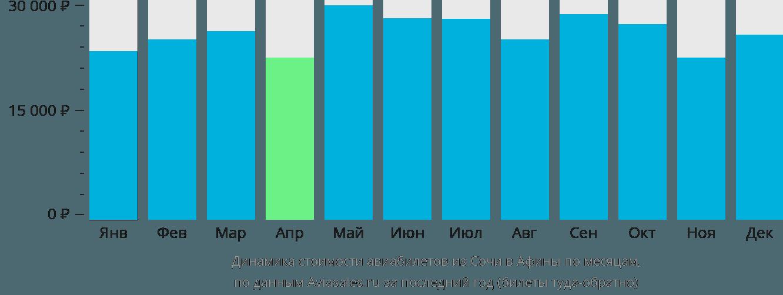Динамика стоимости авиабилетов из Сочи в Афины по месяцам