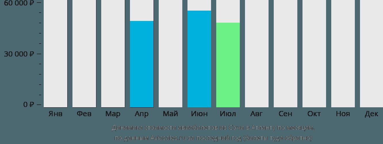 Динамика стоимости авиабилетов из Сочи в Атланту по месяцам
