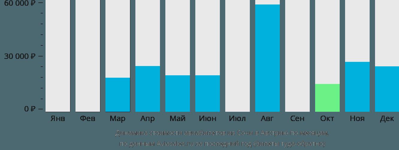 Динамика стоимости авиабилетов из Сочи в Австрию по месяцам