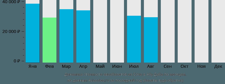 Динамика стоимости авиабилетов из Сочи в Абу-Даби по месяцам