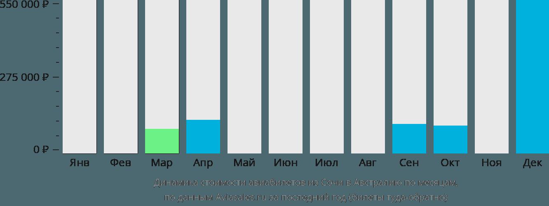 Динамика стоимости авиабилетов из Сочи в Австралию по месяцам