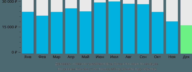 Динамика стоимости авиабилетов из Сочи в Анталью по месяцам