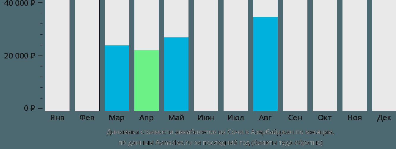Динамика стоимости авиабилетов из Сочи в Азербайджан по месяцам