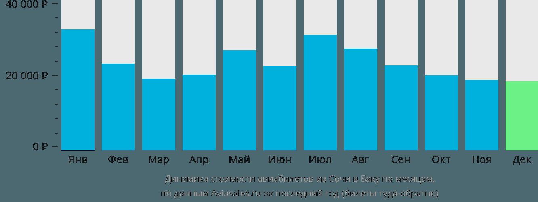 Динамика стоимости авиабилетов из Сочи в Баку по месяцам