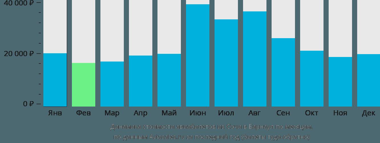Динамика стоимости авиабилетов из Сочи в Барнаул по месяцам