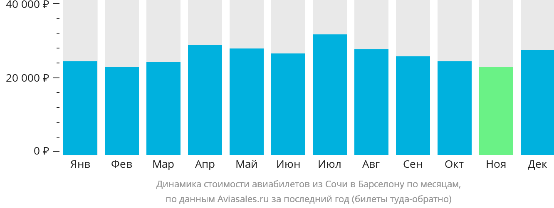 Динамика стоимости авиабилетов из Сочи в Барселону по месяцам