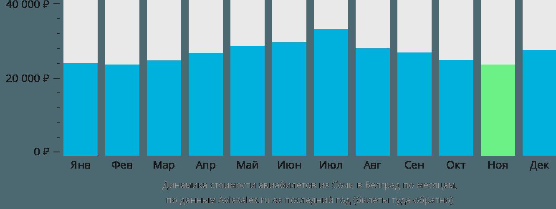 Динамика стоимости авиабилетов из Сочи в Белград по месяцам