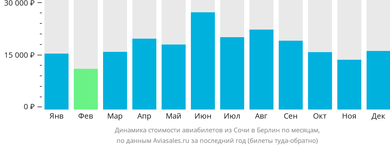Динамика стоимости авиабилетов из Сочи в Берлин по месяцам