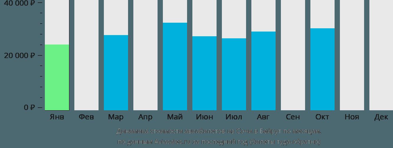 Динамика стоимости авиабилетов из Сочи в Бейрут по месяцам