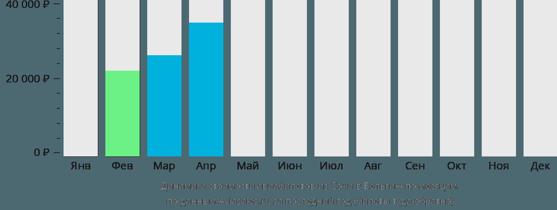 Динамика стоимости авиабилетов из Сочи в Бельгию по месяцам