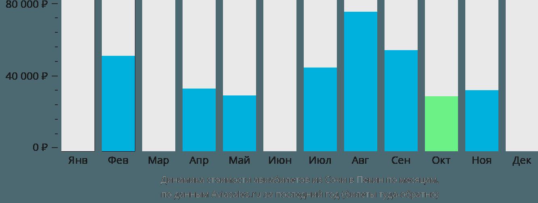 Динамика стоимости авиабилетов из Сочи в Пекин по месяцам