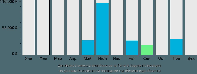 Динамика стоимости авиабилетов из Сочи в Бодрум по месяцам