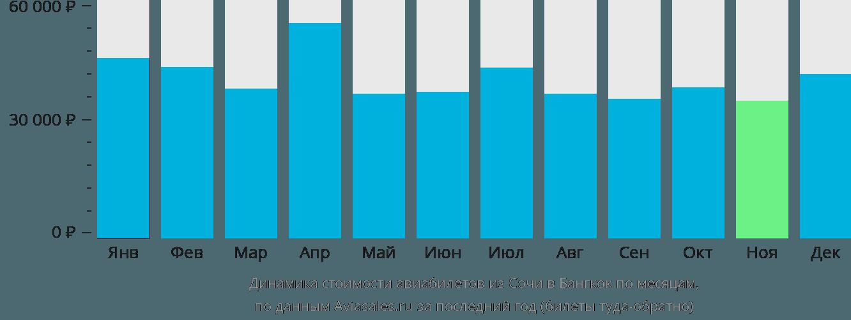 Динамика стоимости авиабилетов из Сочи в Бангкок по месяцам