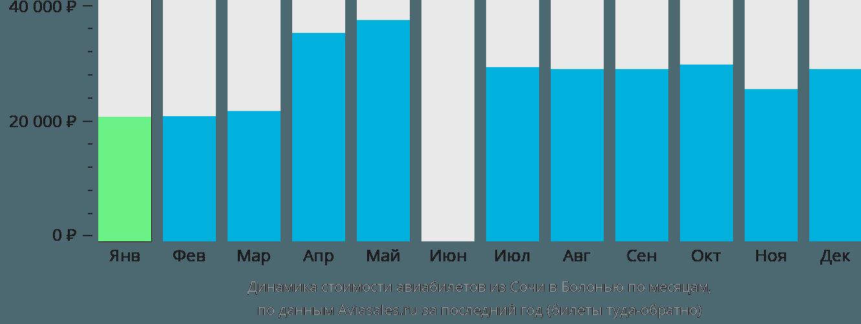 Динамика стоимости авиабилетов из Сочи в Болонью по месяцам