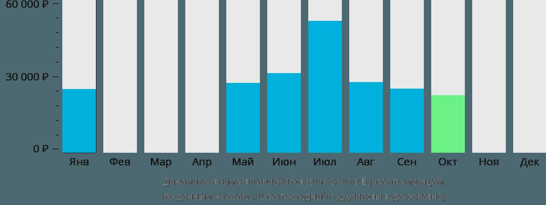 Динамика стоимости авиабилетов из Сочи в Бургас по месяцам