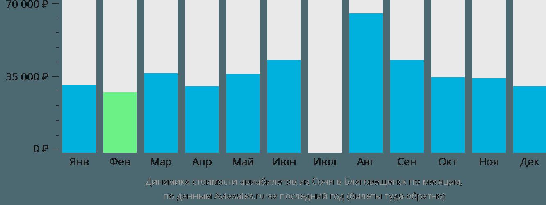 Динамика стоимости авиабилетов из Сочи в Благовещенск по месяцам