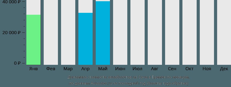 Динамика стоимости авиабилетов из Сочи в Бремен по месяцам