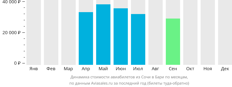 Динамика стоимости авиабилетов из Сочи в Бари по месяцам