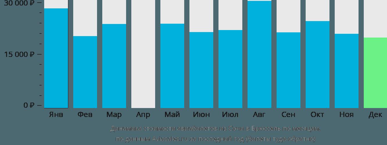 Динамика стоимости авиабилетов из Сочи в Брюссель по месяцам