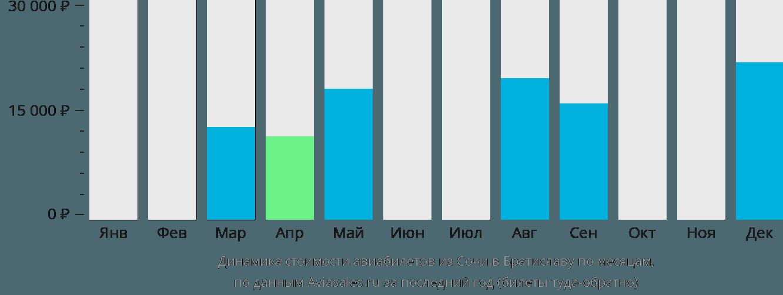 Динамика стоимости авиабилетов из Сочи в Братиславу по месяцам