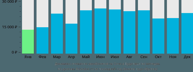 Динамика стоимости авиабилетов из Сочи в Будапешт по месяцам