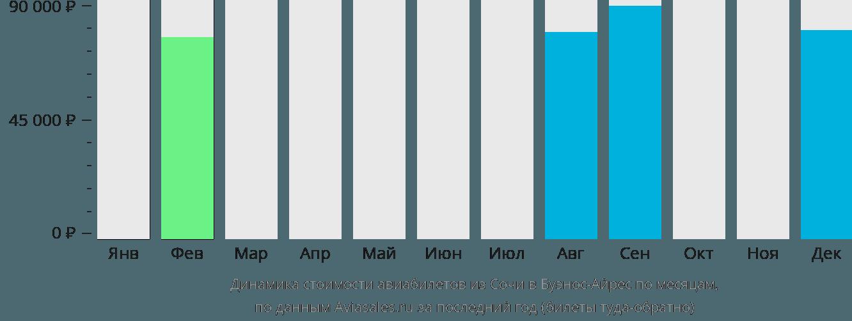 Динамика стоимости авиабилетов из Сочи в Буэнос-Айрес по месяцам