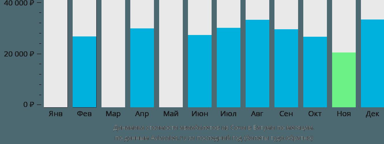 Динамика стоимости авиабилетов из Сочи в Батуми по месяцам