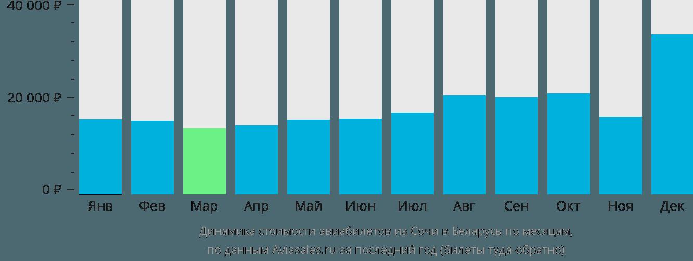Динамика стоимости авиабилетов из Сочи в Беларусь по месяцам