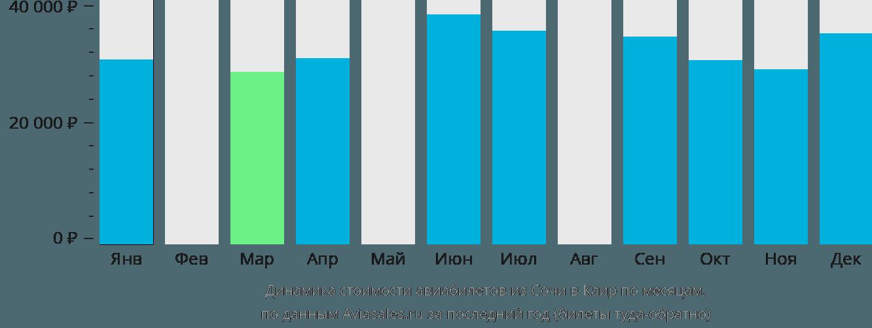 Динамика стоимости авиабилетов из Сочи в Каир по месяцам