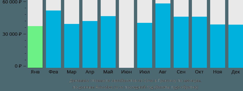 Динамика стоимости авиабилетов из Сочи в Гуанчжоу по месяцам
