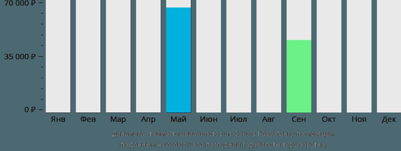 Динамика стоимости авиабилетов из Сочи в Касабланку по месяцам