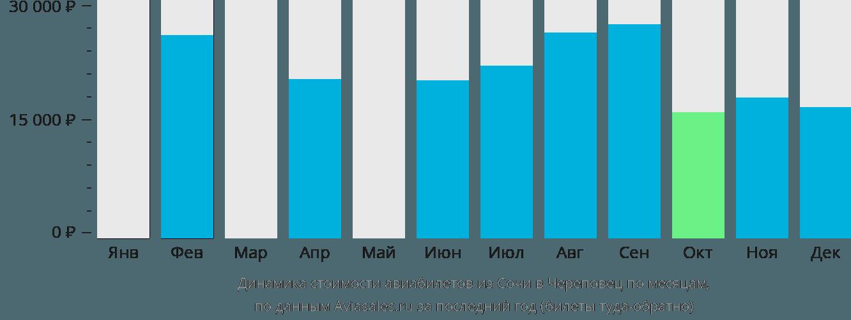 Динамика стоимости авиабилетов из Сочи в Череповец по месяцам
