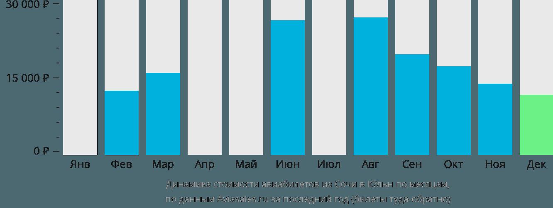 Динамика стоимости авиабилетов из Сочи в Кёльн по месяцам
