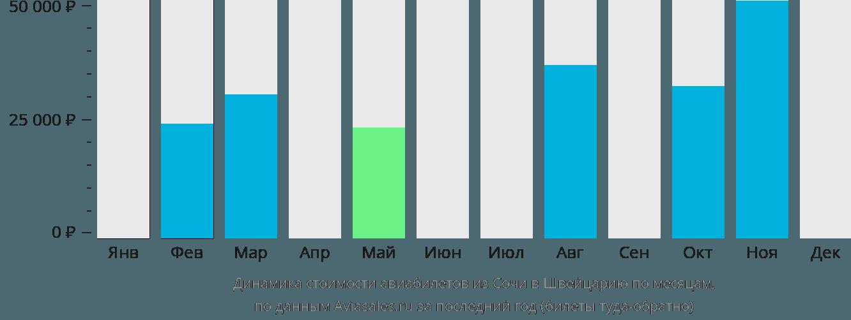 Динамика стоимости авиабилетов из Сочи в Швейцарию по месяцам