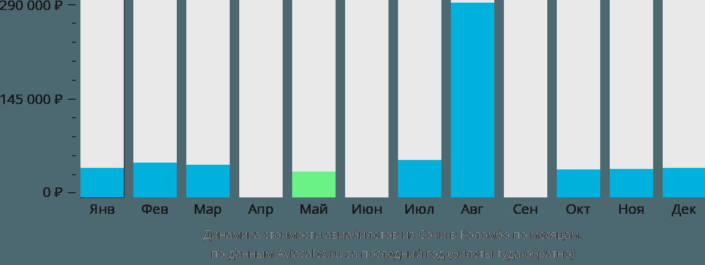 Динамика стоимости авиабилетов из Сочи в Коломбо по месяцам