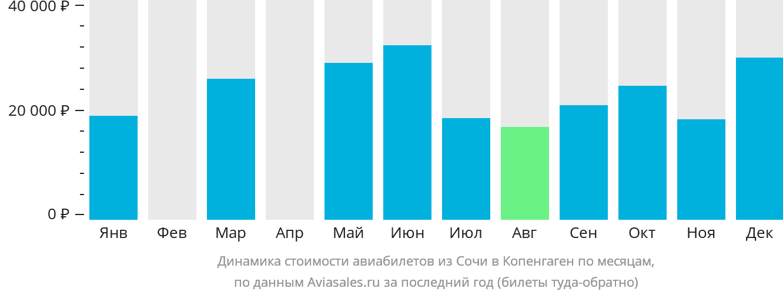Динамика стоимости авиабилетов из Сочи в Копенгаген по месяцам