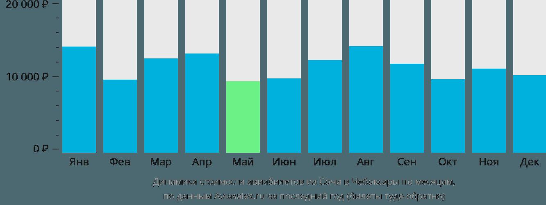 Динамика стоимости авиабилетов из Сочи в Чебоксары по месяцам