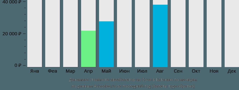 Динамика стоимости авиабилетов из Сочи в Катанию по месяцам
