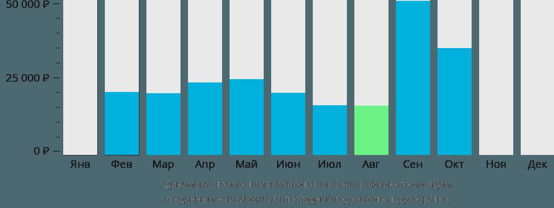 Динамика стоимости авиабилетов из Сочи в Чехию по месяцам
