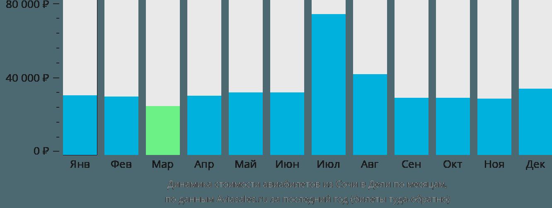 Динамика стоимости авиабилетов из Сочи в Дели по месяцам