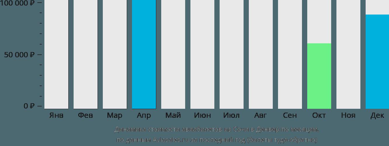 Динамика стоимости авиабилетов из Сочи в Денвер по месяцам