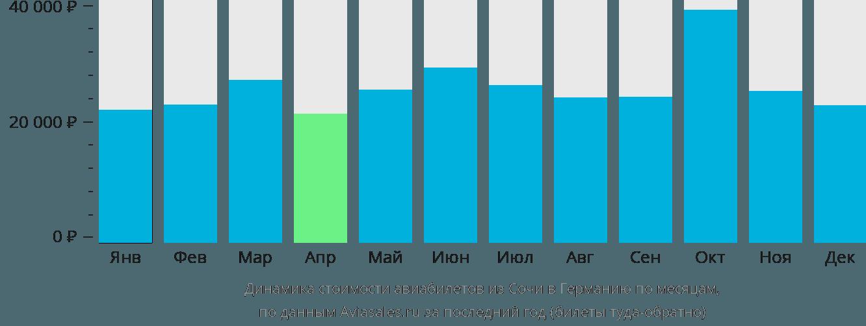 Динамика стоимости авиабилетов из Сочи в Германию по месяцам