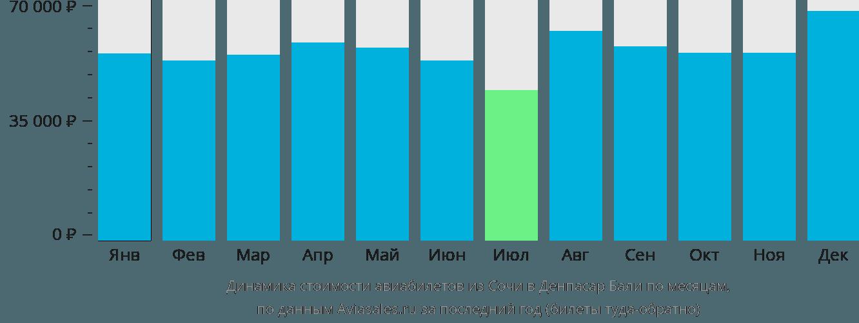 Динамика стоимости авиабилетов из Сочи в Денпасар Бали по месяцам