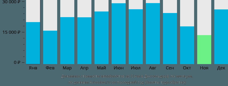 Динамика стоимости авиабилетов из Сочи в Дюссельдорф по месяцам