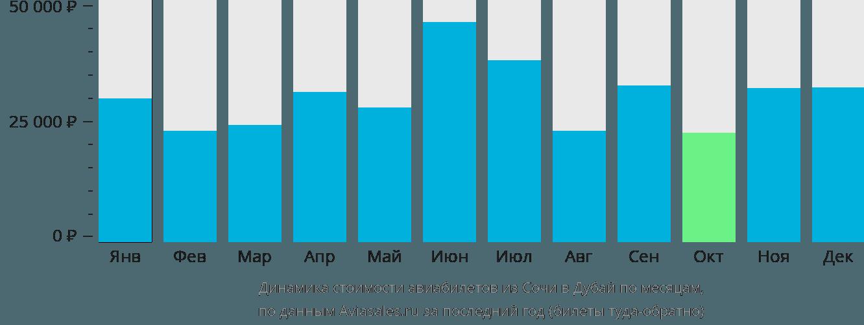 Динамика стоимости авиабилетов из Сочи в Дубай по месяцам