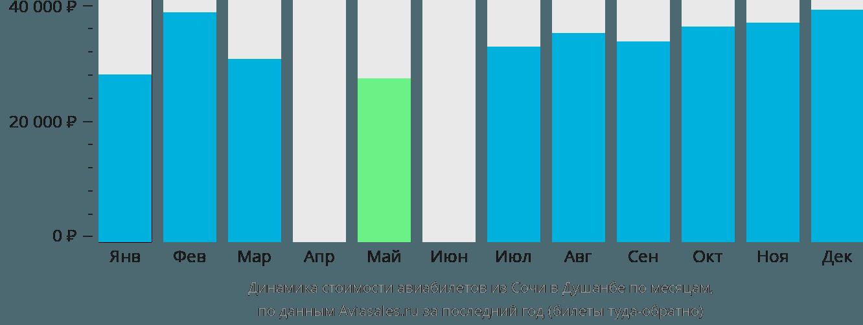 Динамика стоимости авиабилетов из Сочи в Душанбе по месяцам