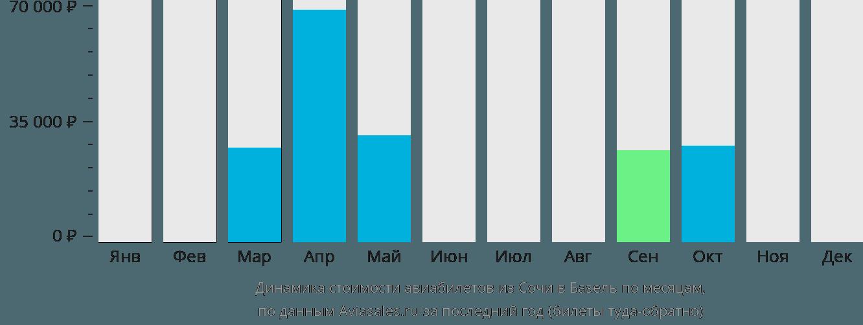Динамика стоимости авиабилетов из Сочи в Базель по месяцам